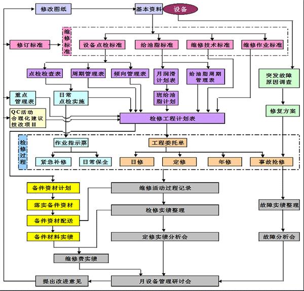 点检起源、定义、分类、业务流程及与传统巡检的关系