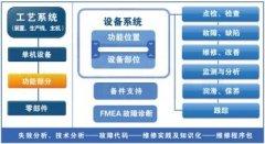 TPM是如何提升企业的管理