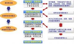 【TPM管理】设备管理制度