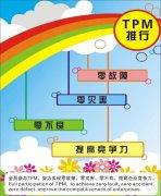 TPM改善效果和实施案例
