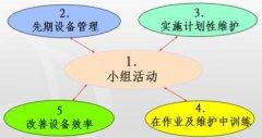 设备管理初期--TPM管理规划