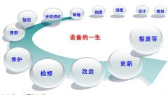 中国设备管理定义、分类、内容、意义