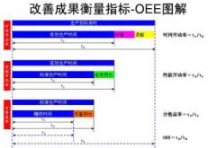 全局设备效率OEE计算事例与采集方法