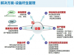 设备管理--现代设备管理精髓TPM