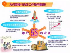 5S管理--实战实例演示内容