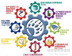 精益设备管理--调控机制与标准化