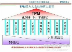 精益TPM--打造精益团队