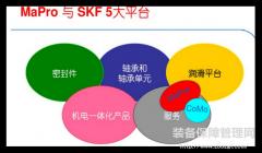 """润滑五步管理法做到位的""""奇葩""""轴承制造商SKF-斯凯孚"""