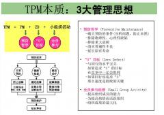TPM提升设备总效率 时间效率 性能效率 产品合格率