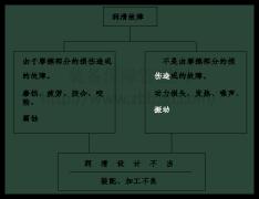 装备点检之机械点检技能概论  做名副其实的专业点检员
