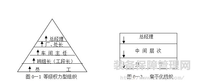 方向及结构分解图