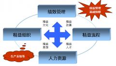 精益TPM - 精益管理  企业基础管理的盈利管理