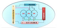 设备管理 -设备诊断技术现场管理