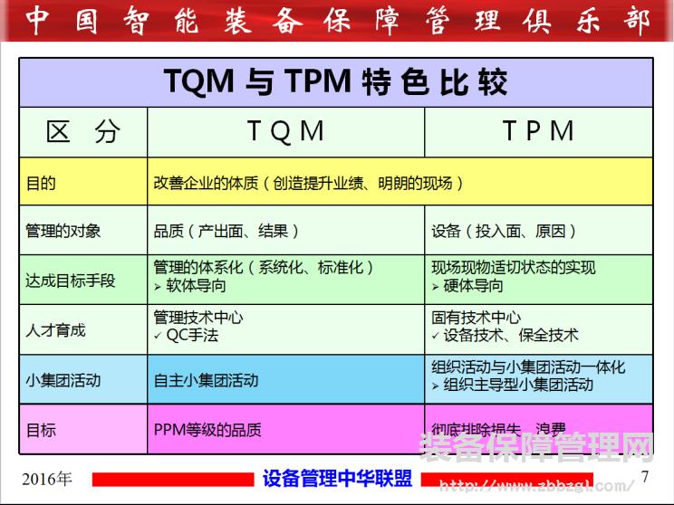 TPM与TQM的特色比较