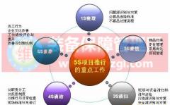 "5S管理 - 建立""八零工厂"""