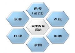 创新管理组织  实施精细点检管理