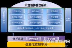 精益设备管理之日常用维修备件管理的现代储存方式
