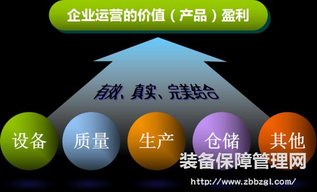 TPM推进活动与企业活动结合的必要性