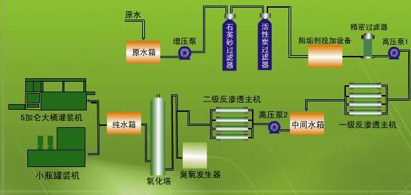 企业生产设备摆放布置设计