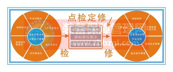 【张孝桐】谈点检——点检定修制的定义与十大特点