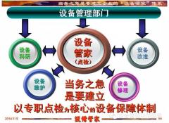 三位一体的设备管家制推行七步骤——张孝桐