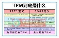 如何认识TPM管理实施的必要性和重要性