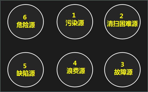 """TPM管理如何查找""""六源""""问题,进行""""六源""""改善活动"""