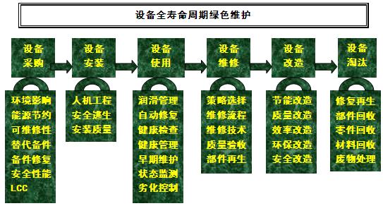 设备绿色维修与设备健康管理