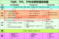 TPM与PM、TPS(JIT)、TQM特色比较