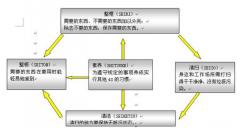 5S管理 - 员工素养及设备5S管理的评估
