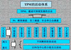 TPM推进 - 全员生产维修