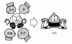 液压系统的污染控制