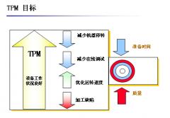 TPM设备管理的基本含义