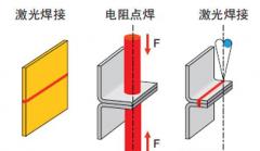 电阻点焊、凸焊安全技术及维护要求