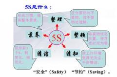 5S和TPM管理是企业实现竞争力的策略