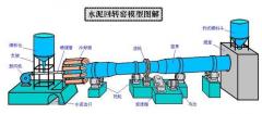 回转窑传动装置液压油污染原因及其危害的控制措施探讨