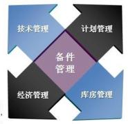 备件技术资料管理内容解读