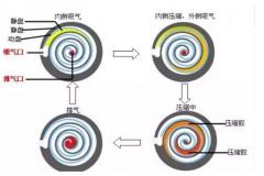 移动式空气压缩机的操作及保养(含Z型、V型、W型)