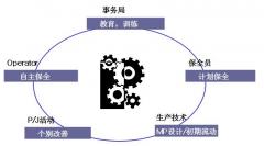 TPM活动的核心 - 设备自主维护活动(PM)