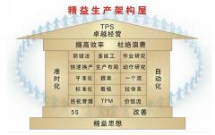 丰田生产方式(TPS) - 管理哲理