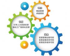 设备管理 - 理论、方法、组织、人才统筹管理