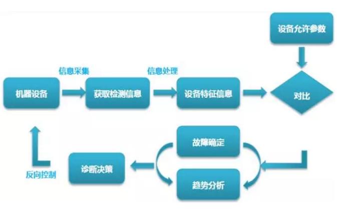 设备故障管理处理的八个步骤
