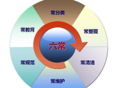 企业现场精益管理 - 识别管理内容