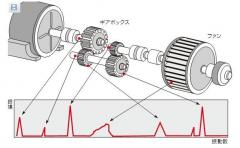 滚动轴承造成的振动分析