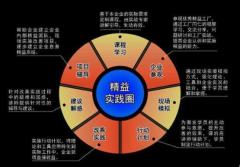 精益生产体系 - 制造业最佳的生产现场管理组织体系