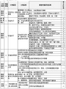 5S设备管理制度及考核标准