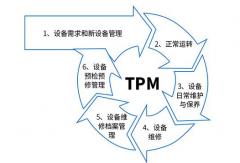 TPM管理如何融入到设备管理一生