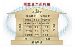 丰田生产方式(TPS)及其十大根本特征!