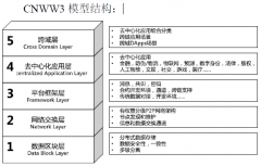 发布区块链标准应用模型及应用部署技术研究