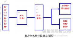 变频器多段速自动控制系统 在高温除尘器的应用